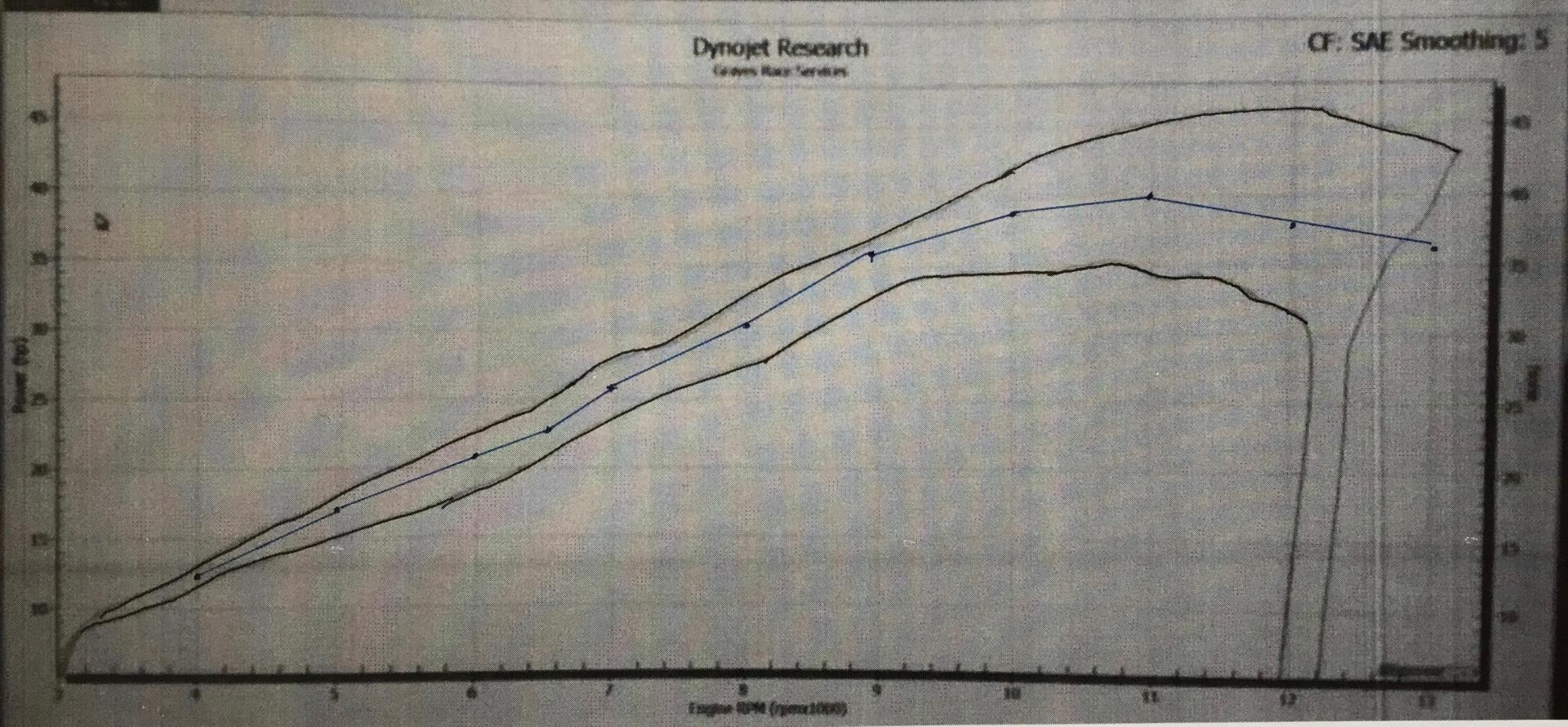Graves Air box mods and Graves exhaust dyno graph - Yamaha